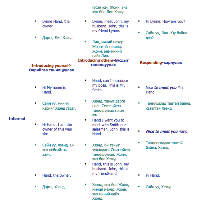 Formal and informal greetings english lesson introducing yourself introducing others responding m4hsunfo Choice Image